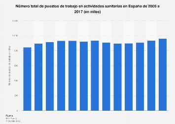 Número de puestos de trabajo en actividades sanitarias España 2005-2016