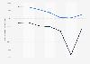 Carrefour Banque : résultats d'exploitation par type de résultat 2014-2017