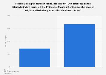 Umfrage zur dauerhaften Präsenz der NATO in osteuropäischen Mitgliedsländern 2016