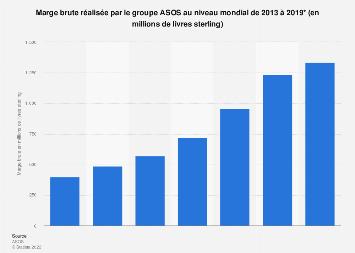 ASOS : valeur de la marge brute dans le monde 2013-2019