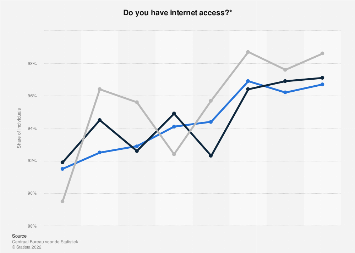 Share of individuals with internet access in the Netherlands 2012-2017, by origin