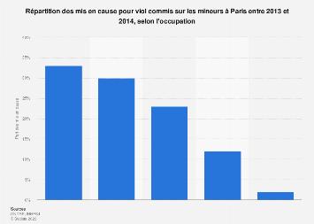 Viol sur mineurs : occupation des criminels à Paris 2013-2014