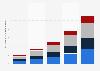 Volumen de negocio por región del mundo de los servicios NFV y SDN  2015-2019