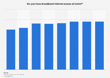 Share of individuals with broadband internet access in the Netherlands 2012-2017