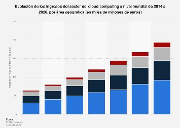 Computación en la nube: facturación mundial  por área geográfica 2014-2020