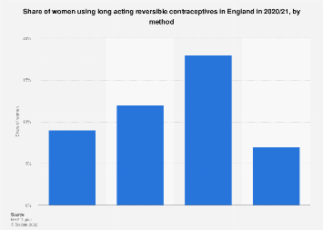 Uptake of long acting reversible contraceptives in England 2016/17
