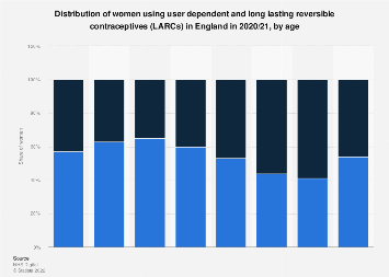 Contraceptive use among women in England 2016/16, by type and age