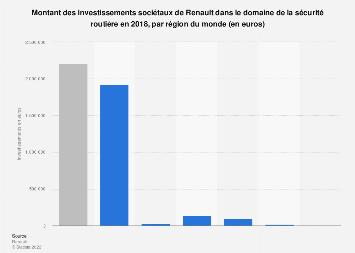 Renault : investissements sociétaux pour la sécurité routière par continent 2017