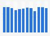 Internautes consommant des vidéos sur un site de streaming en France 2012-2015