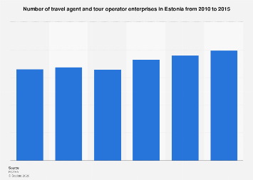 Number of travel agents and tour operators in Estonia 2010-2015