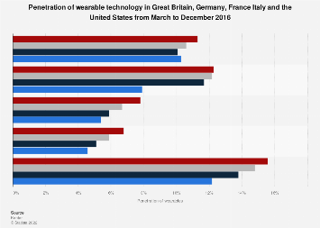 Penetration of wearable technology in Western Europe and the U.S. 2016