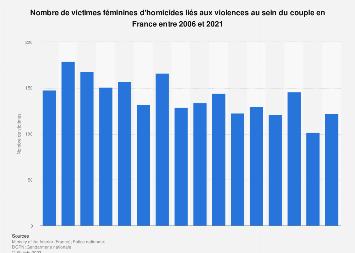 Femmes tuées à la suite de violences conjugales en France 2012-2016