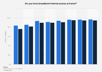 Broadband internet access in the Netherlands 2012-2016, by gender