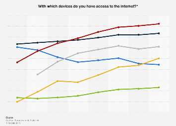 Devices with access to the internet at home in the Netherlands 2012-2017