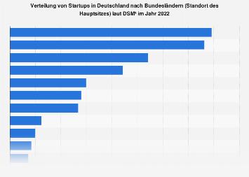 Verteilung von Startups in Deutschland nach Bundesländern 2018