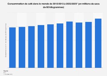 Consommation mondiale de café 2012-2017