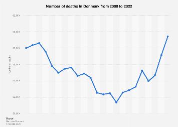 Number of deaths in Denmark 2007-2017