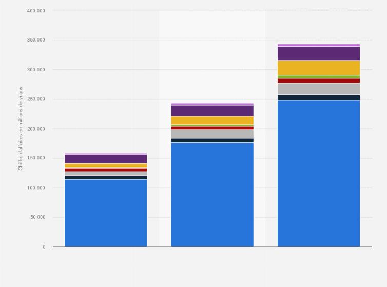48f1c829788b1 Alibaba   chiffre d affaires annuel par segment 2017