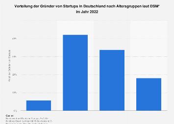 Verteilung der Gründer von Startups in Deutschland nach Altersgruppen bis 2019