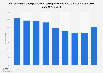 Parlement européen: taux de participation aux élections européennes 1979-2019