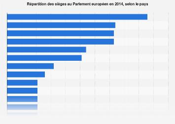 Nombre de sièges au Parlement européen par pays 2014