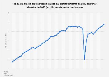 Producto interior bruto de México T1 2014-T2 2016