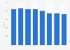 Nombre d'employés du groupe BP 2011-2018
