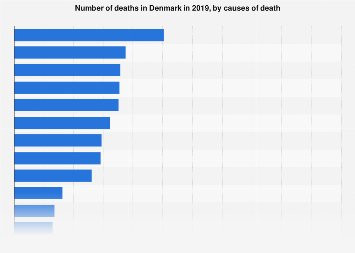 Number of deaths in Denmark 2016, by cause of death