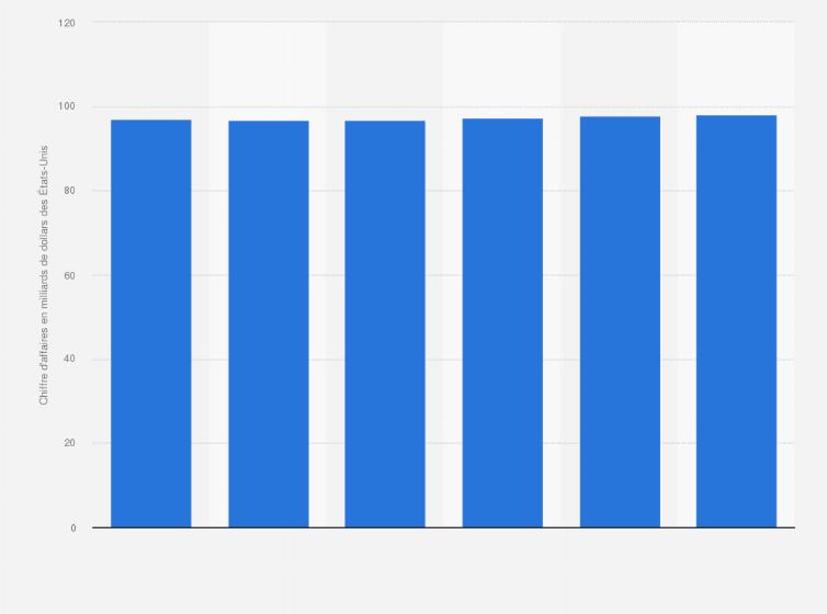 Chiffre d'affaires annuel de Zalando 2017 | Statista