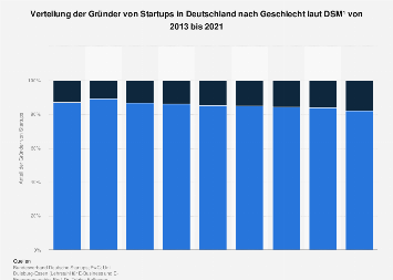 Verteilung der Gründer von Startups in Deutschland nach Geschlecht bis 2018