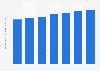 Volume des ventes mondiales de vodka Skyy 2009-2015