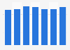 Volumes des ventes mondiales du whisky Ballantine, 2009-2015