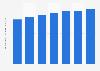 Volumes des ventes mondiales de la marque de gin Beefeater 2009 - 2015