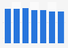 Volume des ventes mondiales de la marque de liqueur Baileys, 2009 - 2015