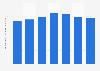 Volume des ventes mondiales de la marque de liqueur Malibu, 2009 - 2015