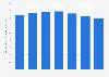Volume des ventes mondiales de marque de rhum Bacardi 2009 - 2015