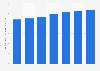 Volume des ventes mondiales de la marque de rhum Captain Morgan 2009 - 2015