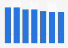 Volume des ventes mondiales de la marque Cachaça 51 2009 - 2015