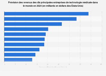 Futures principales entreprises de technologie médicale par revenu dans le monde 2022