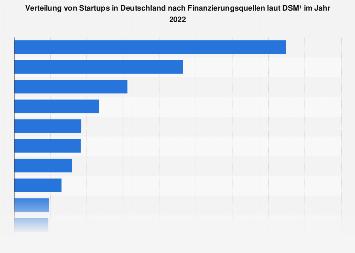 Verteilung von Startups in Deutschland nach Finanzierungsquellen 2018