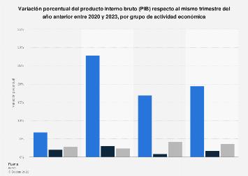Variación del PIB en México en T4 de 2018 por grupo de actividad económica