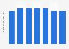 Volume des ventes mondiales de la marque de tequila El Jimador, 2009 - 2015