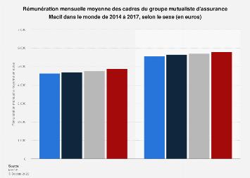 Macif : rémunération moyenne des cadres 2014-2017, par sexe
