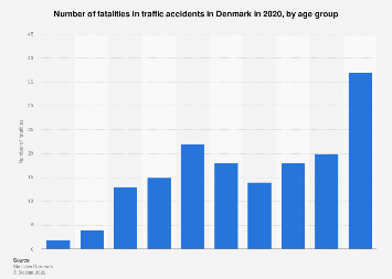 Fatalities in traffic accidents in Denmark 2016, by age group