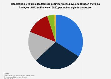Répartition des fromages AOP en volume selon la technologie en France 2017