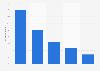 Porcentaje de facturación de los Juegos Olímpicos de Río de Janeiro 2016, por origen