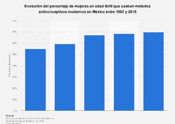 Prevalencia de uso de métodos anticonceptivos en mujeres en edad fértil México 2018