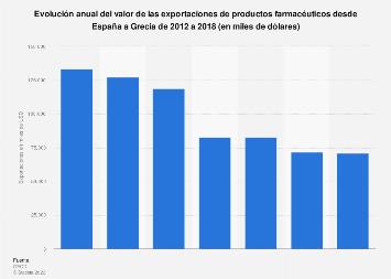 Valor de las exportaciones de productos farmacéuticos de España a Grecia 2012-2016