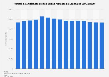 Empleados de las Fuerzas Armadas del estado español 2006-2019