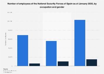 National Security Forces: employees in Spain in 2018,  by occupation and gender